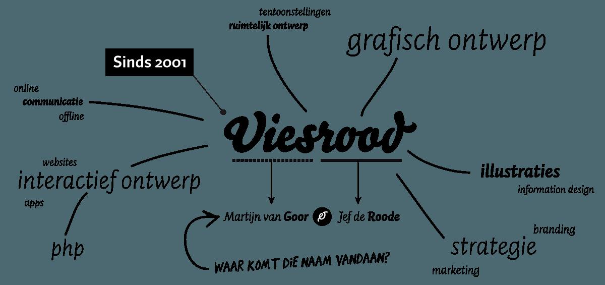 Wie is Viesrood?